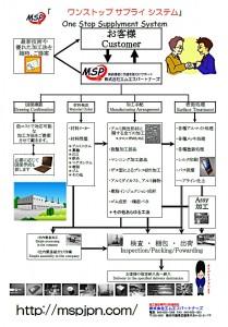 MSPワンストップサプライシステム